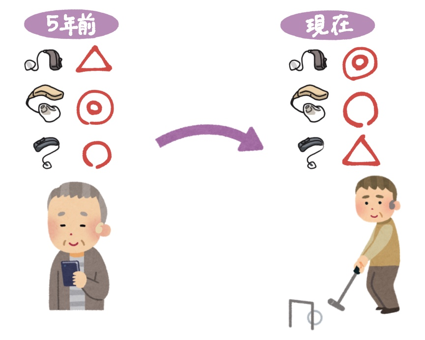 うぐいす補聴器のブログの画像